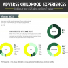 Thumbnail image for Infographic: How adverse childhood experiences affect our lives and society