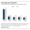 Thumbnail image for New social media report shows Facebook still reigns