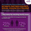 Thumbnail image for 2011 National Intimate Partner and Sexual Violence Survey (NISVS) findings released