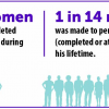 Thumbnail image for CDC releases 2015 data on intimate partner and sexual violence