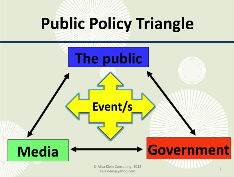 Public Policy Triangle