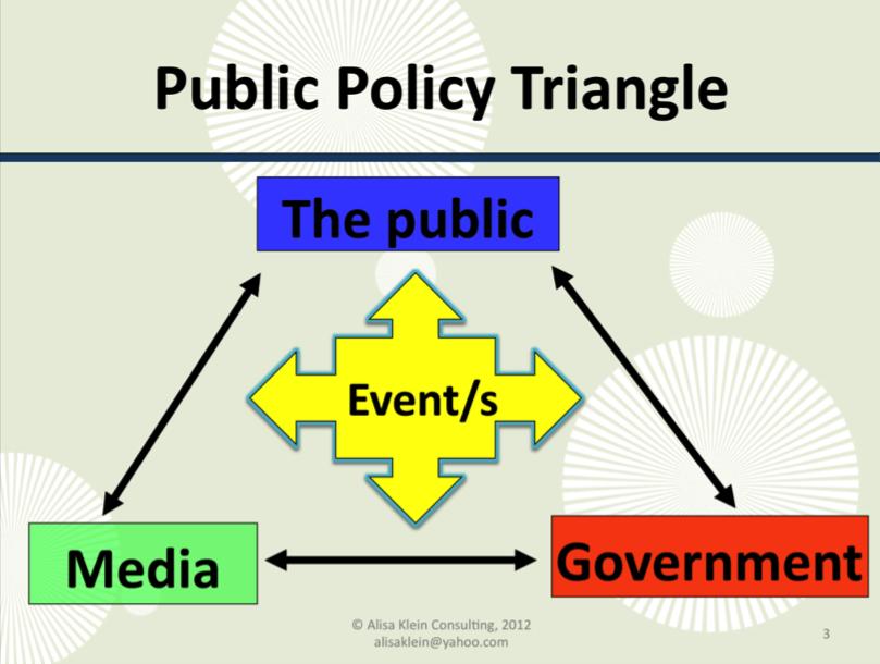 Public Policy Triangle