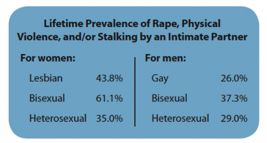 Lifetime Prevalence of Rape, Physical Violence, and/or Stalking by an Intimate Partner