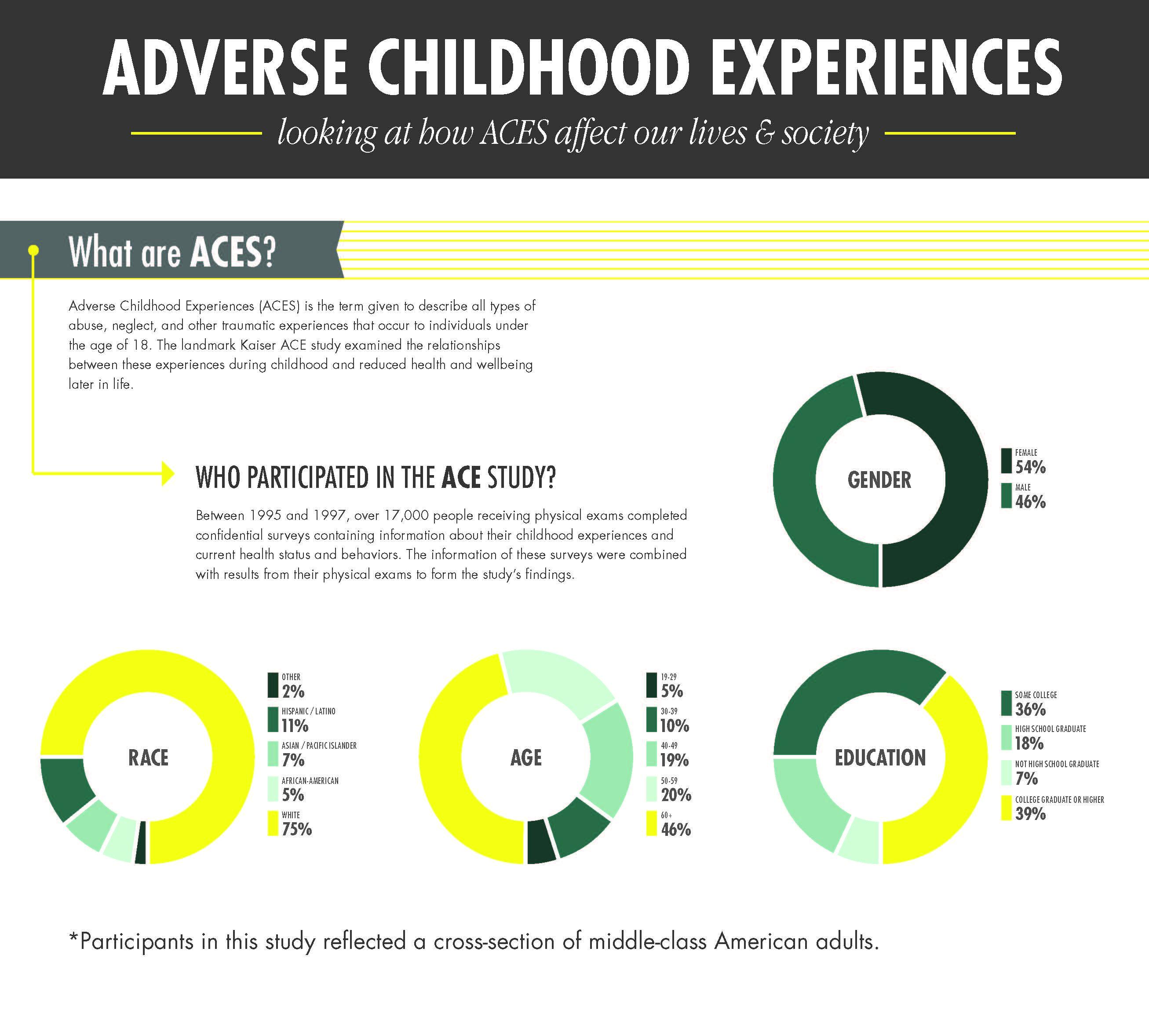 Adverse Childhood Experiences Study - Wikipedia