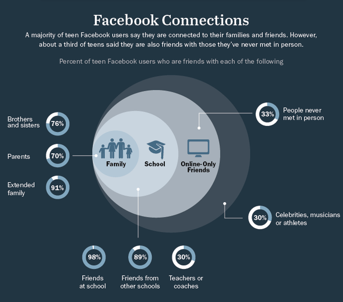 infographic of facebook connections