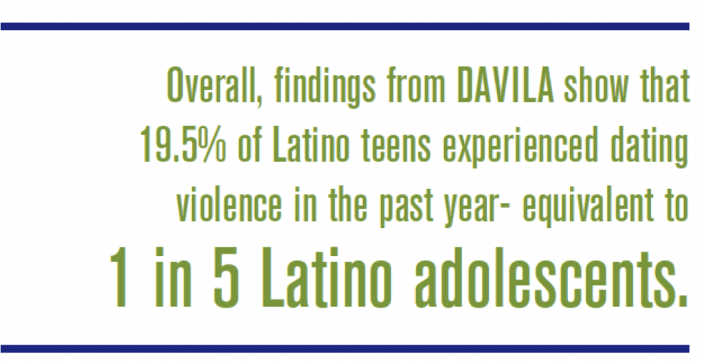 Overall, findings from DAVILA show that 19.5% of Latino teens experienced dating violence in the past year- equivalent to 1 in 5 Latino adolescents.