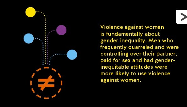 Violence against women is fundamentally about gender inequality. Men who frequently quarreled and were controlling over their partner, paid for sex and had gender-inequitable attitudes were more likely to use violence against women.