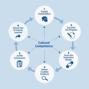 cdc evaluation steps