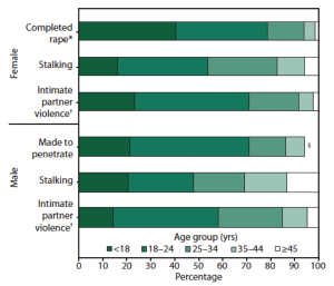 Chart of ages of first vicitimization found in MMWR in Brief Report Prevalence and Characteristics of Sexual Violence, Stalking, and Intimate Partner Violence Victimization — National Intimate Partner and Sexual Violence Survey, United States, 2011