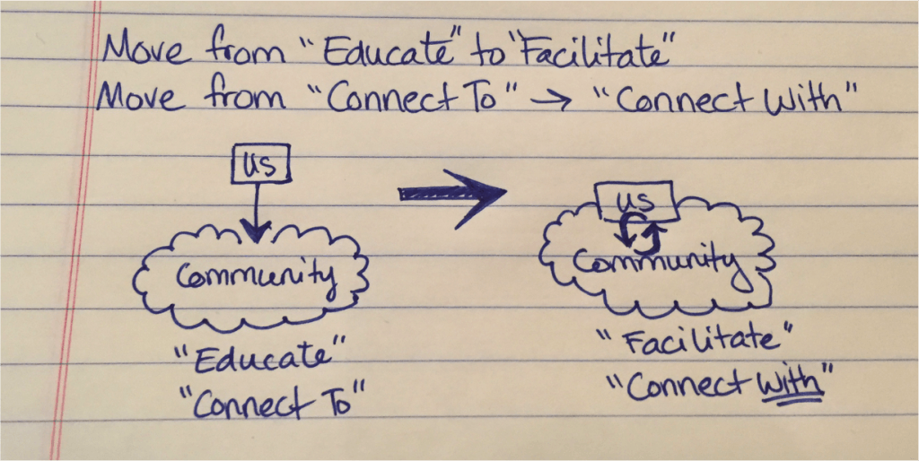 "Sarah DeCosta's note: move from edcuate to facilitate;  move from ""connect to"" to ""connect with"""