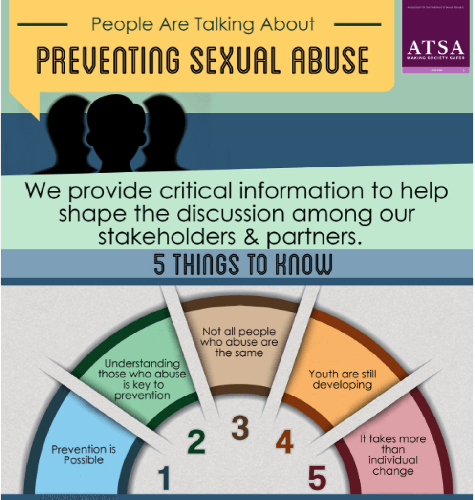 "ATSA infographic. ""People are talking about sexual abuse."" in buble with three silotted faces. We provide criticial information to help shape the discssion among our stakeholders and partners. 5 things to know 1. Prevention is possible 2. Understanding those who abuse is key to prevention. 3. Not all people who absuse are the same 4. Youth are still developing. 5 It takes more than individual change"