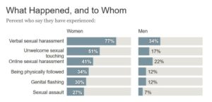 Chart titled what happened and to whom giving percent of peopel who said they had experienced: vernbal sexual harassment (women 77%, men 34%) unwanted sexual touching (women 51% MEN 17%) Online sexual harassement (women 41% men 22%) Being phyiscally followed (women 34% men 12%) Genital falshing (women 30% men 12%) Sexual assalut (women 27% men 7%)