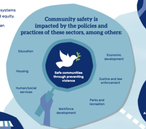 Community safety is impacted by the policies and practices of these sectors, among others: education, housing, human/social services, workforce development, parks and recreation, justice and law enforcement, economic development. Image of a dove in the middle with the words safe communities through preventing violence under it