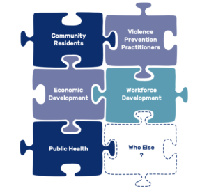 "Six puzzle pieces for potential partnerships say ""community residents, violence prevention practitioners, economic development, workforce development, public health, who else?"""