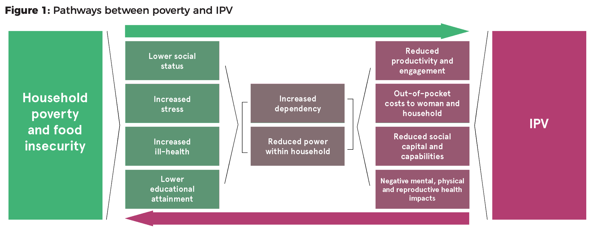 chart explaining bidirectional relationship between poverty and IPV. Chart and article available at https://www.whatworks.co.za/documents/publications/115-poverty-ipv-evidence-brief-new-crop/file