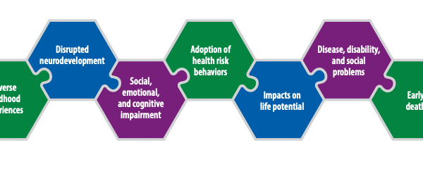 New CDC Technical Package on Preventing Adverse Childhood Experiences (ACEs)