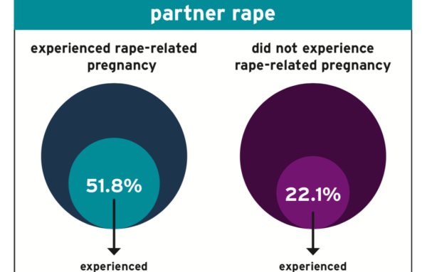 Rape-Related Pregnancy: New Research and Talking Points