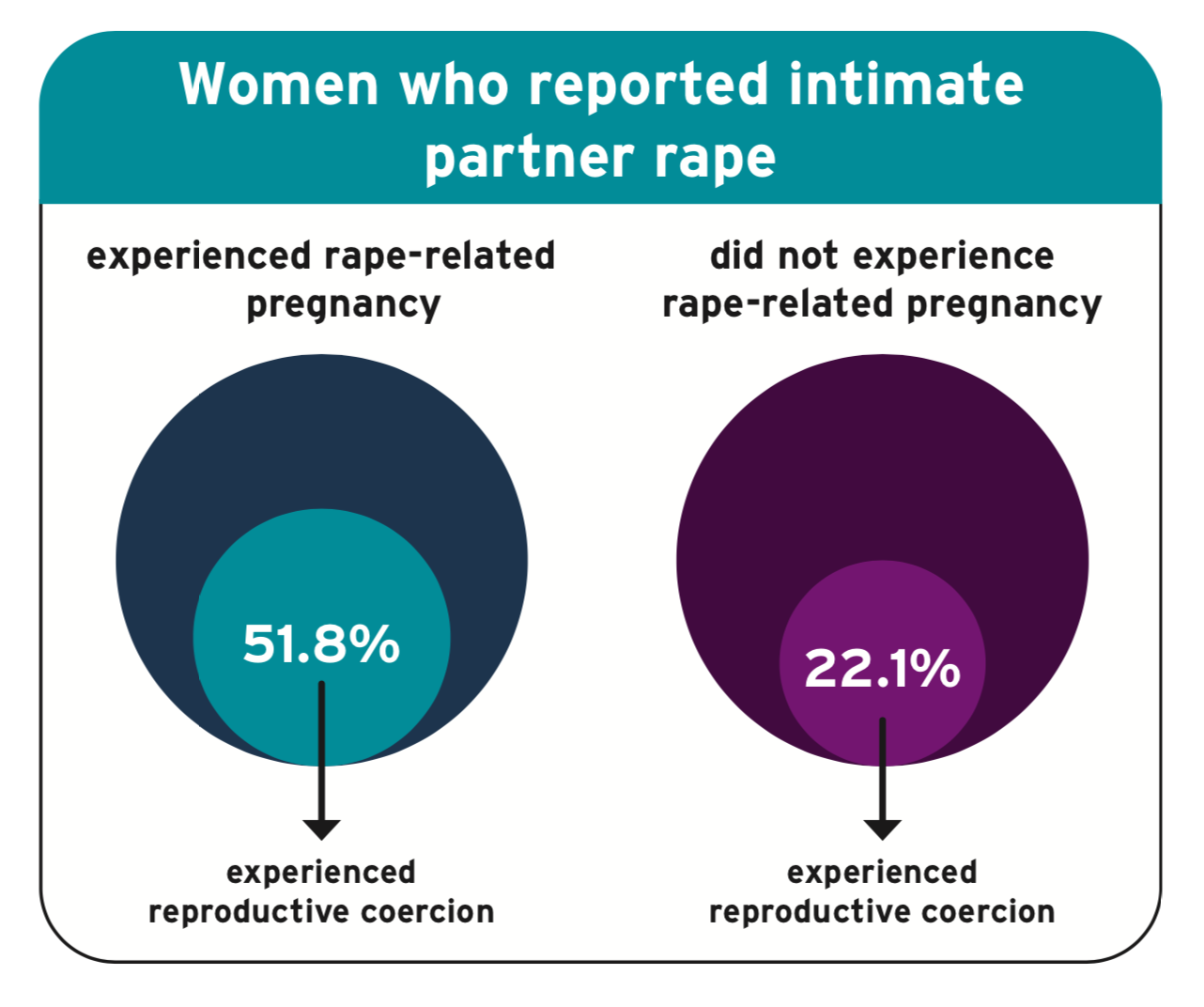 Title: Women who reported intimate partner rape. Experienced rape-related pregnancy: 51.8% experienced reproductive coercion. Did not experience rape-related pregnancy: 22.1% experienced reproductive coercion