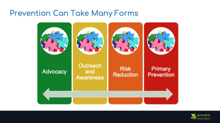 Prevention can take many forms. Spectrum ranging from advocacy to outreach and awareness to risk reduction to primary prevention