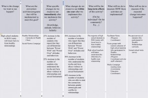 logic model graphic