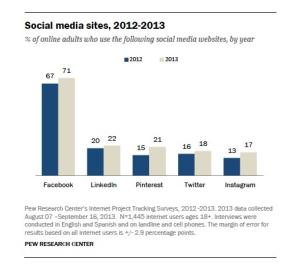 Social media sites, 2012-2013 chart