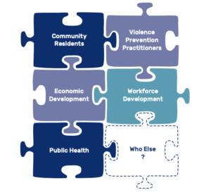 "Six puzzle pieces for potential partnerships say ""community residents, violence prevention practitioners, economic development, workforce development, public health, who else?"""
