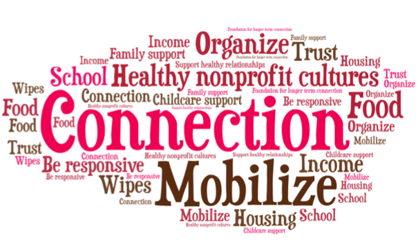 Word cloud highlighting associated words with connection and mobilize